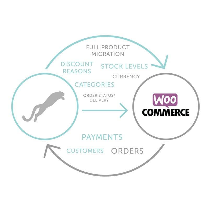 WooCommerce-pursuit-integration