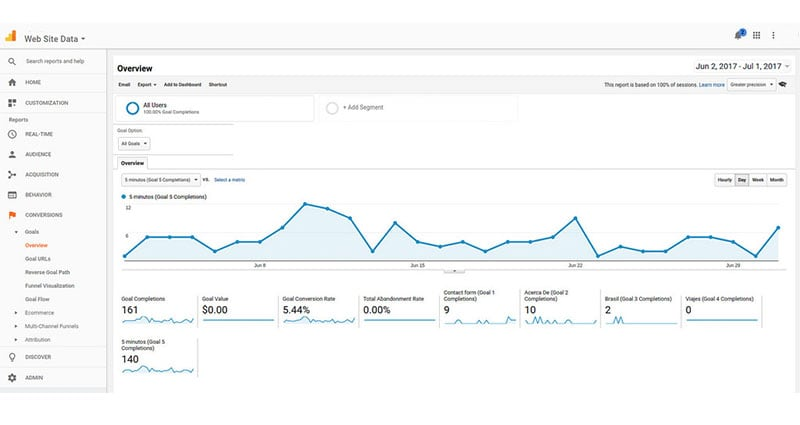 Converstions report on Google Analytics